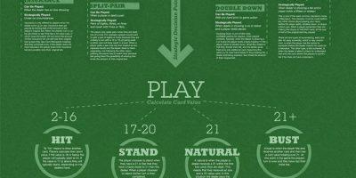 Blackjack 101 Infographic