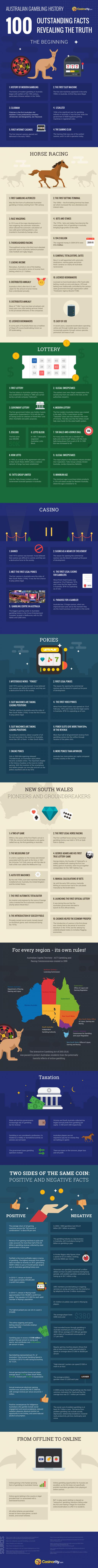 australian-gambling-history-casinority