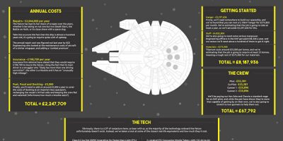 How Much Would It Cost To Build the Millennium Falcon? {Infographic}