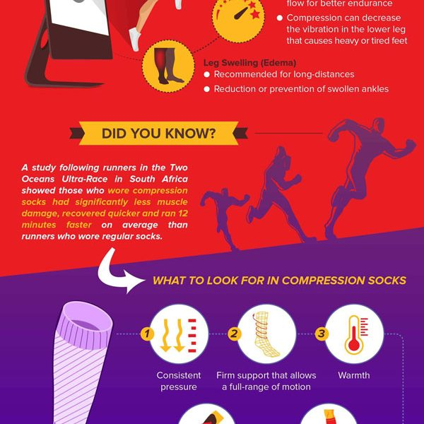 6ab032a5f6 Choosing the Best Compression Socks {Infographic} - Best Infographics