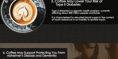 Health Benefits of Coffee [Infographic]