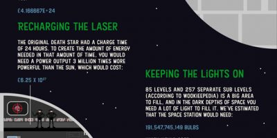 True Cost of Powering The Death Star [Infographic]