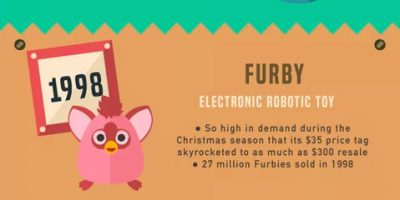 Top Holiday Toys Over Time [Infographic]