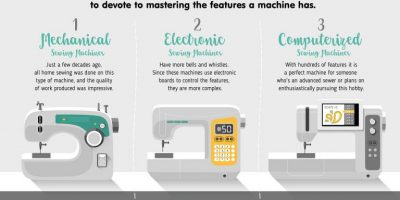 How to Choose a Sewing Machine [Infographic]