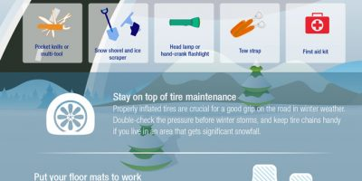 How to Build an Emergency Car Kit [Infographic]
