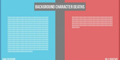 The Walking Dead vs. Game of Thrones: # of Deaths