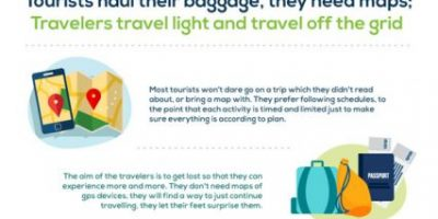 Differences Between Travelers & Tourists [Infographic]