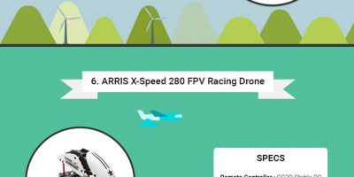 All About Racing Drones [Infographic]