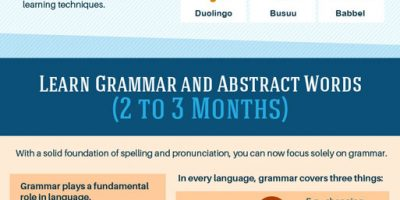 How To Learn Any Language Fast [Infographic]