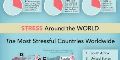 Stress & Your Health [Infographic]