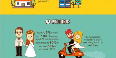 What Millennials Refuse to Spend Money On [Infographic]