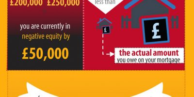 How to Sell a House in Negative Equity [Infographic]