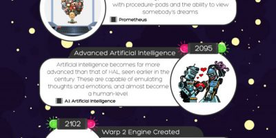 How Technology Will Change According to Science Fiction [Infographic]