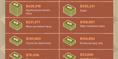 Medical Malpractice 01 [Infographic]