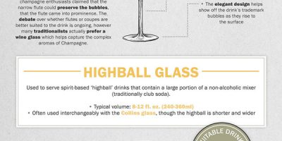 The Ultimate Guide To Glassware [Infographic]