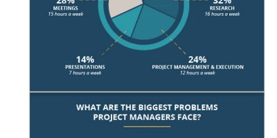 Who Are Product Managers? [Infographic]