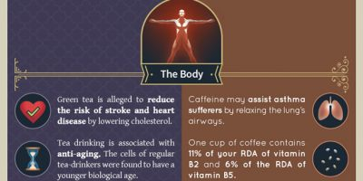 Health Benefits of Tea & Coffee [Infographic]