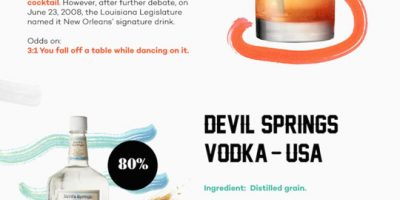 21 Super Strong Drinks Worldwide [Infographic]