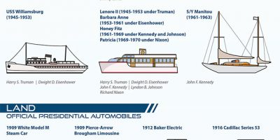 Vehicles of The President of United States [Infographic]