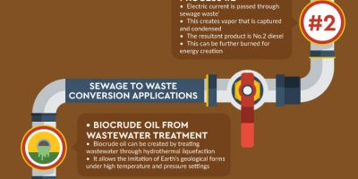 Creating Fuel from Sewage [Infographic]