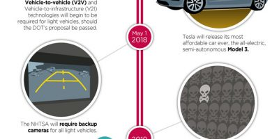 The Next Decade's Car Tech [Infographic]