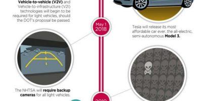The Next Decade's Car Tech [Infographic]