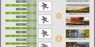 Shutter Speed Chart [Infographic]
