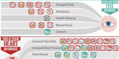 Your Body on Drugs: How Drugs Impact Your Body [Infographic]