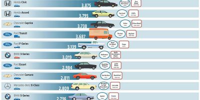 Top 25 Car Models Seen In Movies [Infographic]
