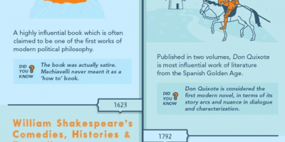 20 Most Popular Books Throughout History [Infographic]