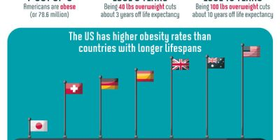 Why Aren't Americans Living Longer? [Infographic]