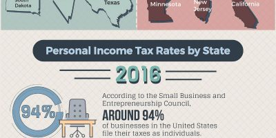 Which State Has the Best Taxes for Small Businesses? [Infographic]