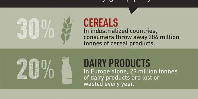 Food Loss & Waste Facts [Infographic]