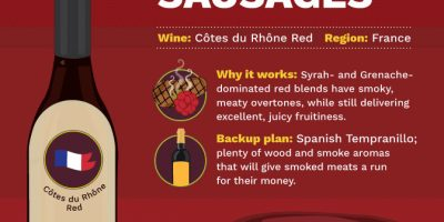 Best Wines To Enjoy with BBQ [Infographic]