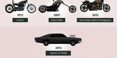 Evolution of Superhero Vehicles [Infographic]