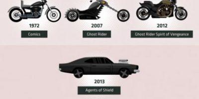Evolution of Superhero Vehicles [Infographic]