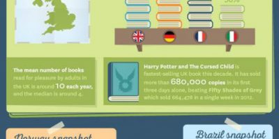 Who Reads The Most Around the World? [Infographic]