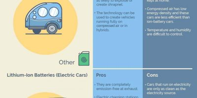 Alternative Ways to Power Your Car [Infographic]