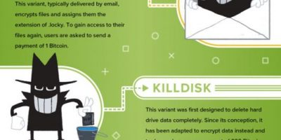 What Is Ransomware? {Infographic}
