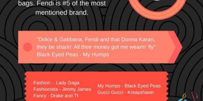 Top 10 Designer Brands In Songs [Infographic]