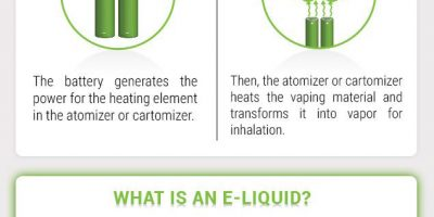 A Complete Guide on Vaping {Infographic}
