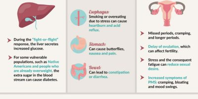 How Does Stress Affect A Woman's Body? [Infographic]
