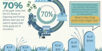 How Many Dollar Bills Are In Circulation? [Infographic]