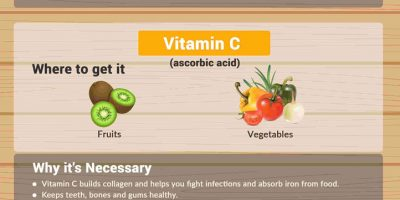13 Powerful Vitamins for Healthy Kids [Infographic]