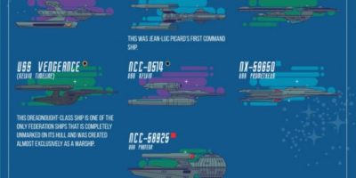 Federation Starships & Vehicles of Star Trek [Infographic]