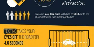 Facts About Distracted Driving [Infographic]