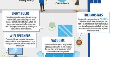 Must See Smart Home Upgrades for Home Sellers [Infographic]