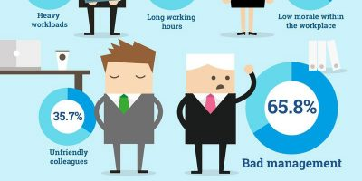 How to Deal with Stress In the Workplace [Infographic]