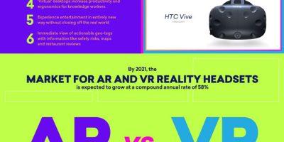 Virtual Reality vs. Augmented Reality [Infographic]