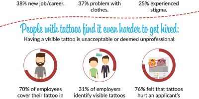 Tattoo Removal Facts Infographic